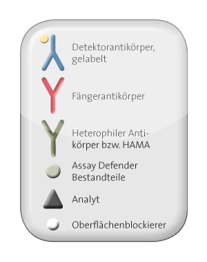 Legende Assay Defender